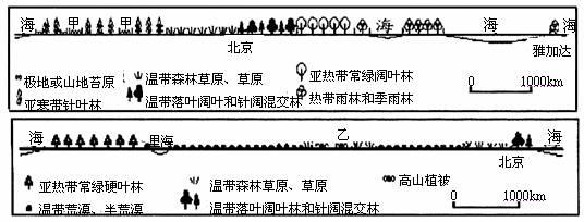 植被是因为( ) A.纬度位置影响.属纬度地带性 B
