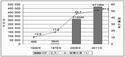 中国城镇人口_城镇人口占总人口