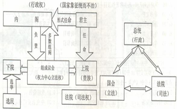唐朝和古代雅典政治制度结构示意图: 请回答: (1)据材料一和所学知识