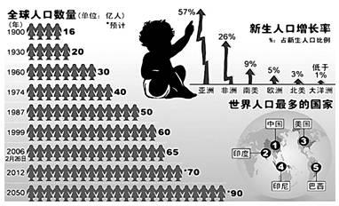 中国目前人口_目前世界人口数