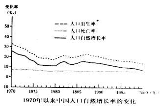 中国人口增长率变化图_中国每年人口增长率