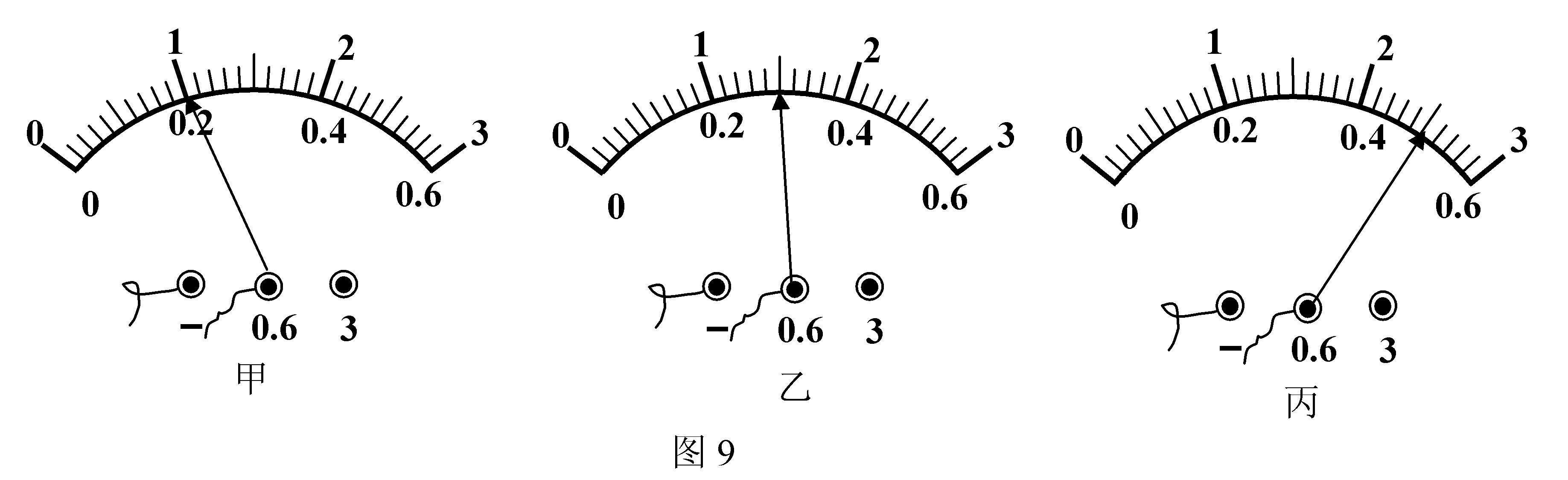 小强同学为探究并联电路中的电流关系,设计了如图所示的电路.  (1)小强同学的电路有一处错误,请你指出这处错误. (2)在改正错误后,把电流表分别放在a、b、c三处测电流,其读数分别如图9甲、乙、丙所示,请你帮小强设计一个记录实验数据的表格,并将数据填入你设计的表格中.  (3)分别用I