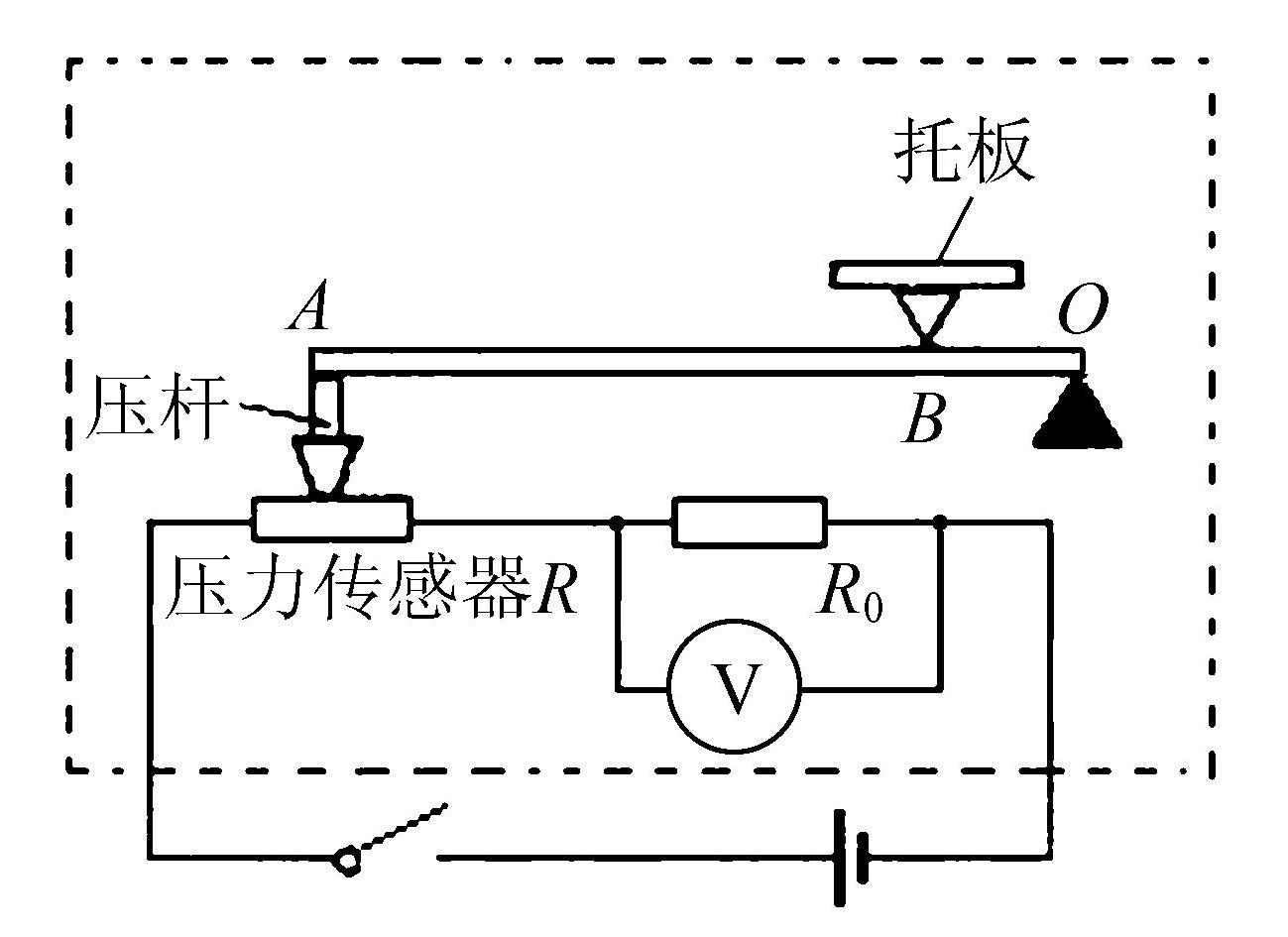 22.物理兴趣小组在课外活动中.制作了一个测量质量的电子秤.其原理如图8中的虚线框所示.它主要有四部分构成:托板和压力杠杆ABO.135的定值电阻R0.压力传感器R(电阻值会随所受压力大小发生变化的可变电阻).显示质量大小的仪表V.其中AB:BO=4:1.且已知压力传感器R的电阻与所受压力F变化的关系如下表所示.