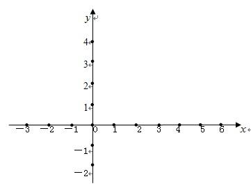 画出一次函数的图像,回答下列问题