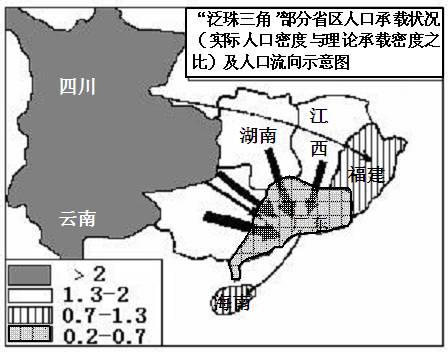 中国部分省区人口承载力分布图 .完成 下列省级行政区2000年粮食供