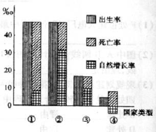 中国人口增长率变化图_2012人口自然增长率