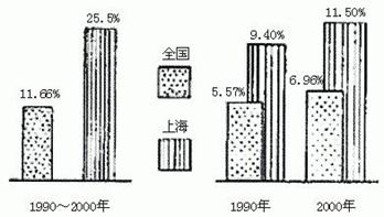 人口增长_上海市人口增长幅度