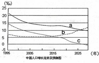 中国出生人口曲线_麻烦老师解答 读 我国人口增长曲线(3)