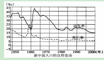 读 新中国人口的自然变动图 .回答19 20题. 19.1950 2000年间.人口自然