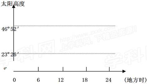 读北极地区图.AF弧为昏线.回答问题 1 在图中用阴影标出黑夜的范围. 2 此刻太阳直射点的地理坐标是 . 3 此刻北京时间是 . 4 我国北极考察队于某年