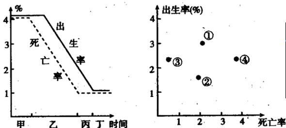 广西人口死亡率_人口死亡率分布