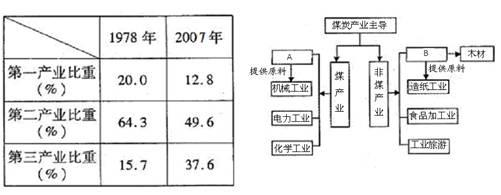 我国某地区产业结构变化表及该地区某城市以煤炭为主导产业的产业