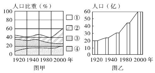 世界人口日_2000世界人口数