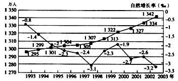 中国人口增长率变化图_中国城市人口增长率