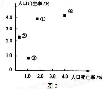 中国人口变化_中国百年人口变化图