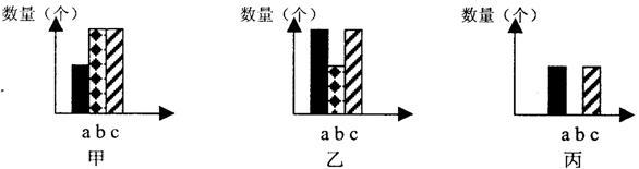 乙.丙表示动物细胞有丝分裂过程 中的三个阶段.a是染色体数.