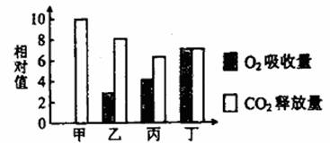 将含酵母菌的葡萄糖溶液均分为4份,分别置于甲 乙 丙 丁四种条件下培养,测得CO2和O2体积变化的相对值如图 下列叙述正确的是 A.甲条件下,细胞呼吸的产物除