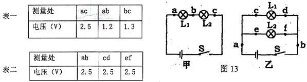 (1)表二数据是根据图____(甲或乙)电路进行实验得到的数据。 (2)分析表一数据得到的结论是________________________; 分析表二数据得到的结论是________________________。