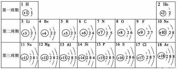 下列原子结构示意图中.显示该原子具有稳定结构的是 ( )