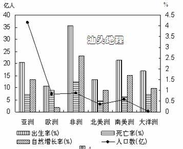 人口自然增长率哪个洲最高_人口自然增长率(3)