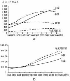 城镇化_中国城镇化人口