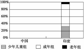 中国人口增长率变化图_印度的人口增长率