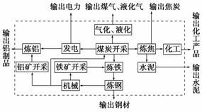 乐虎国际lehu805(3)为了充分发挥山西煤炭资源优势