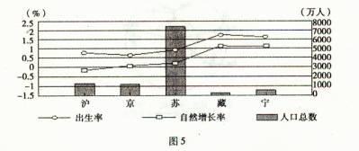 我国5省区某年人口出生率.人口自然增长率和人口总数的统计图 图3 .