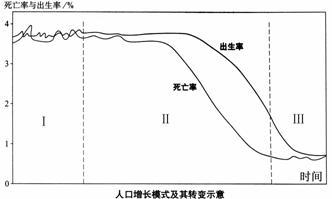 人口增长_人口的增长包括