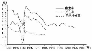 中国人口增长率变化图_平均人口自然增长率
