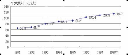 人口增长过快的问题_当人口的数量.质量.结构或分布与社会.经济发展和生态环