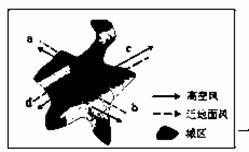 图为 某城区及附近地区大气的水平运动俯视示意图 .读图完成题. 图示区域大气运动系统属于A.三圈环流B.季风环流C.热力环流D.反气旋 形成该大气运动系统的主要原因是