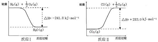 原理是:在500℃,co 2与li 4sio 4接触后生成li 2co 3;平衡后加热至700