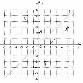 下列几种几何图形 ①长方形 ②梯形 ③正方形 ④圆柱 ⑤圆锥 ⑥球.其中图片