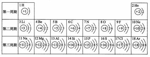 核电荷数为1~18的元素的原子结构示意图等信息如下,回答下列问题