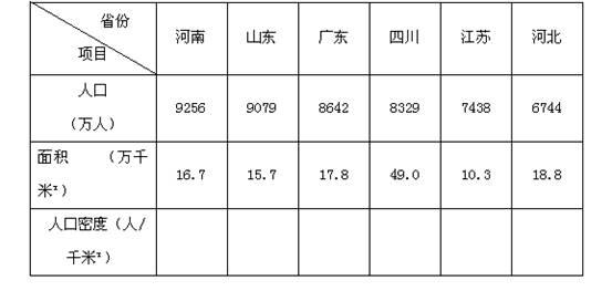 (2)按照图例人口密度的分级,依上表计算的9个人口大省的人口密度