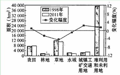 C.土地价格 工业用地比例 7月平均气温 常住人口密度 -读图文材料.回答