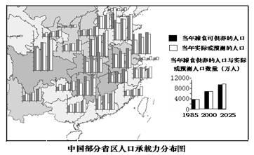 世界资源对人口的承载力_人口与资源手抄报