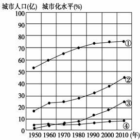 世界人口日_2010世界城市人口