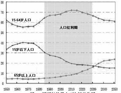 中国人口红利现状_中国的人口红利期