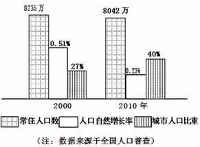 中国各省面积人口_2009各省人口密度
