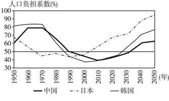人口机会窗口_读中国 日本和韩国人口负担系数百年比较图 ,回答22 24题 22.国际