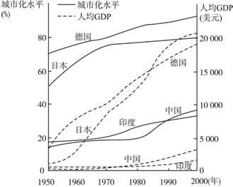 gdp的发展_中国gdp发展图