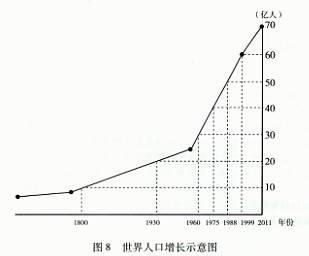 中国人口数量变化图_世界人口数量的变化