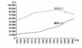 李雨霏2007_2007城镇人口