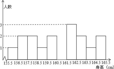 三种方式的人数分布直方图和扇形图. 1 该班有 名学生, 2 补上人数