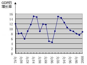 计入GDP的变量_以下哪些计入GDP