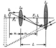 显微镜的成像原理_普通光学显微镜成像原理图