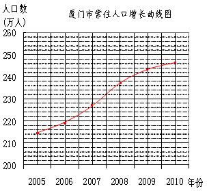 中国人口增长率变化图_2010人口增长率