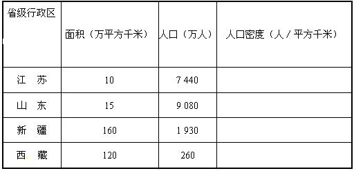 计算下表中所列省.区的人口密度. 根据表中计算结果分析.我国人口分布